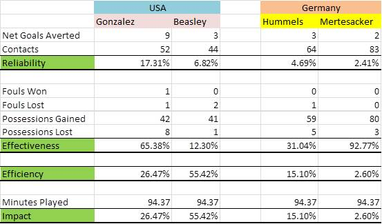 US Vs Germany FIFA 2014 stats