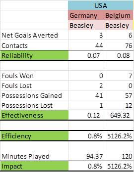 Beasley FIFA GERM 2014 Final Stats
