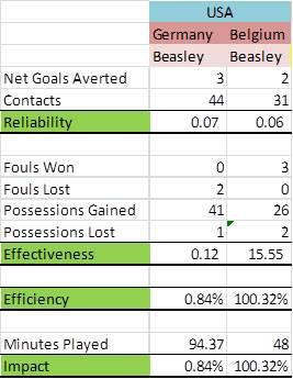 Beasley FIFA Belgium - Half Time Stats