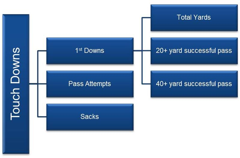 QB 1DN Factors