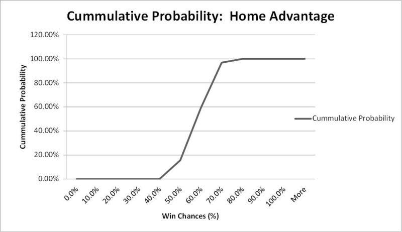 Home Wins CUMM_PROB