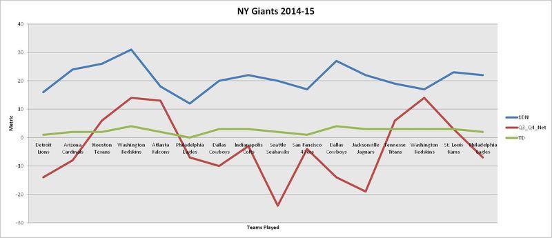 NY Giants 2014 Final Analysis