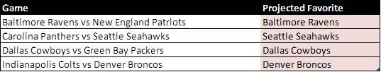 2013-14 Divisional Playoff Projections