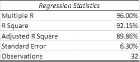2014-15 Superbowl Regression